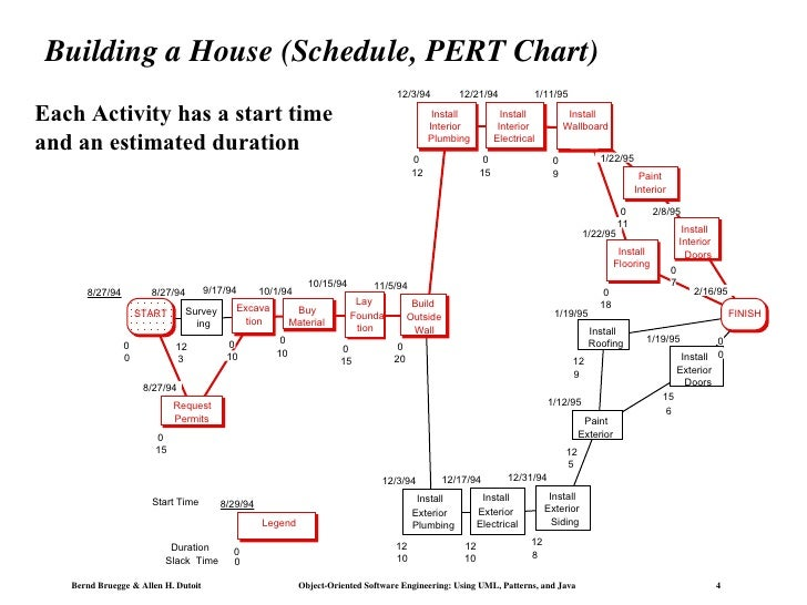 Structure of building a house images Schedule for building a house