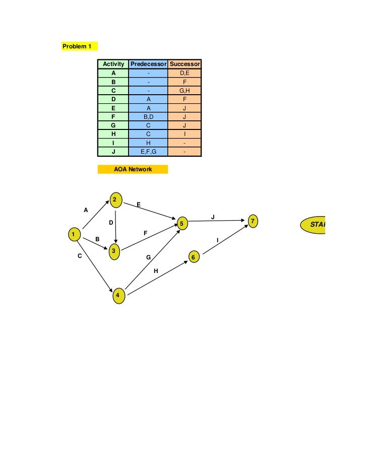 Problem 1                  Activity   Predecessor Successor                     A                 -       D,E             ...