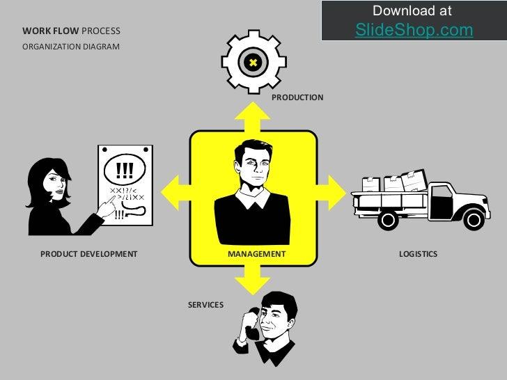 WORK FLOW  PROCESS MANAGEMENT PRODUCT DEVELOPMENT LOGISTICS PRODUCTION SERVICES ORGANIZATION DIAGRAM Download at  SlideSho...