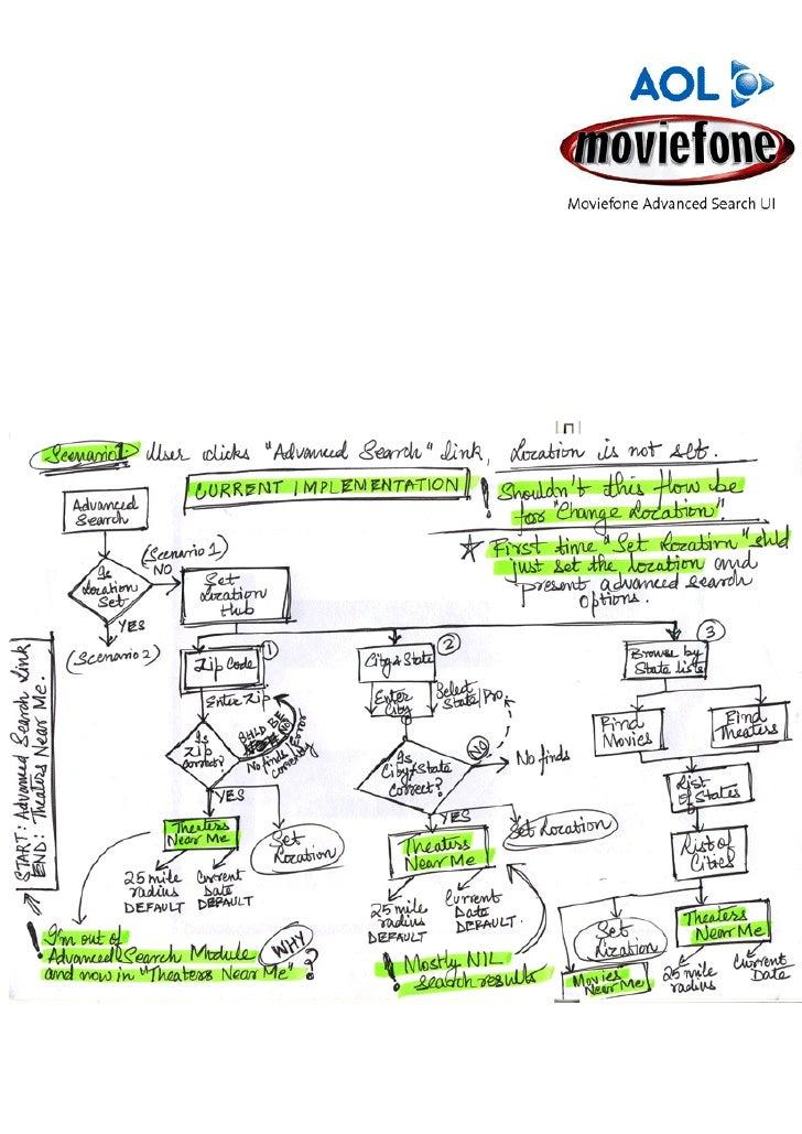 Workflow sketches scans
