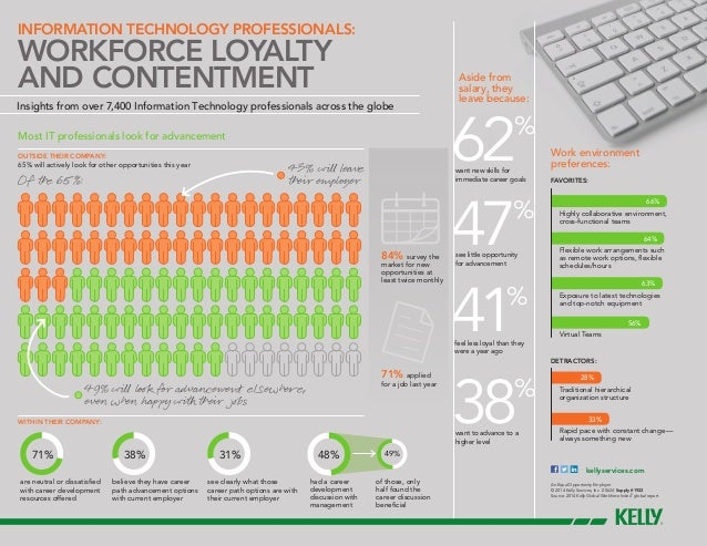 Workforce Loyalty and Contentment in IT