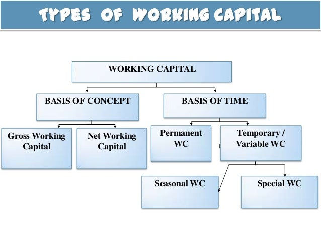working capital The reasons to consider working capital improvements are compelling many companies, after all, remain capital-intensive some still see low levels of turnover for accounts receivable and higher turnover on the accounts payable side, conditions that can point to a need to improve working capital.
