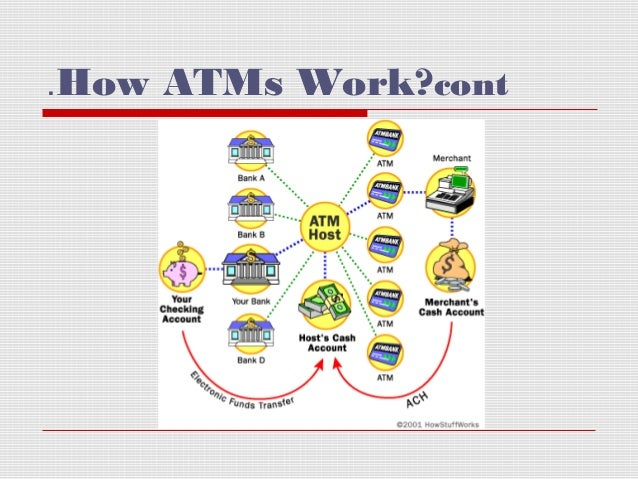 how atm machine works
