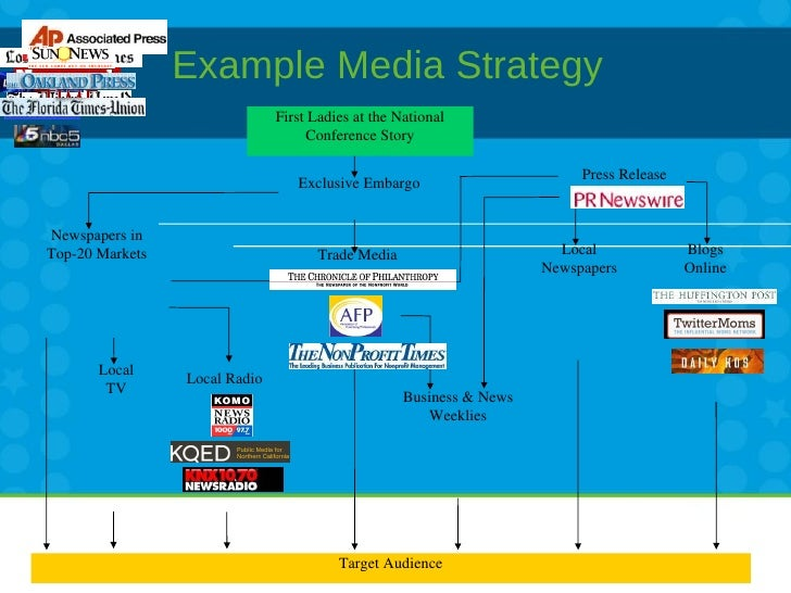 Radio Business Plan