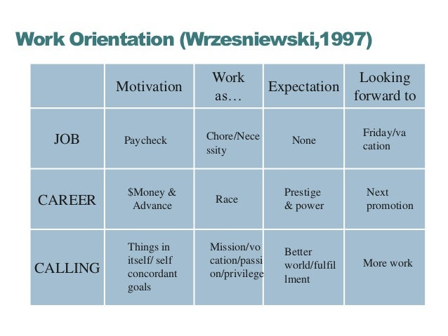 Work Orientation (Wrzesniewski,1997)                            Work                            Looking           Motivati...