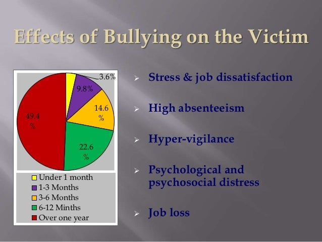 Causes of Bullying at School and Its Effects on Children