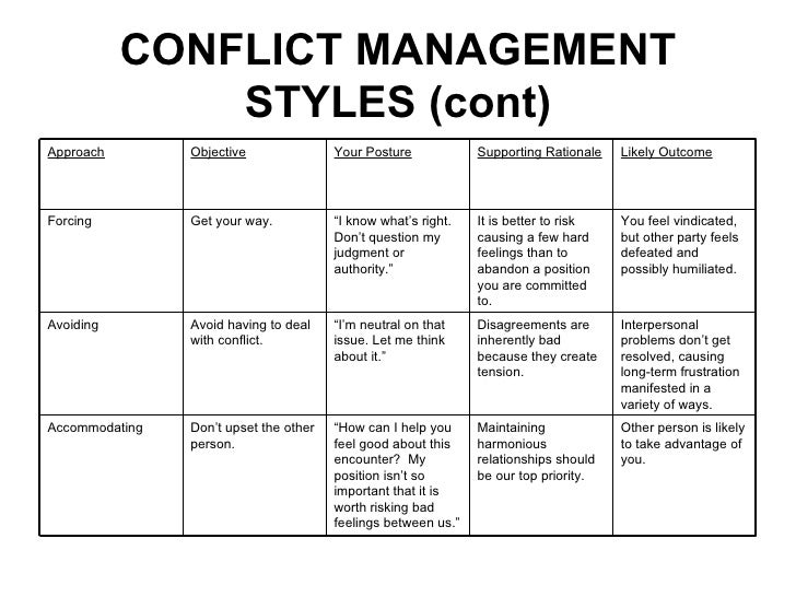 conflict handling styles Understanding conflict handling styles in a dispute, it's often easier to describe how others respond then to how we respond each of us has a predominant conflict.