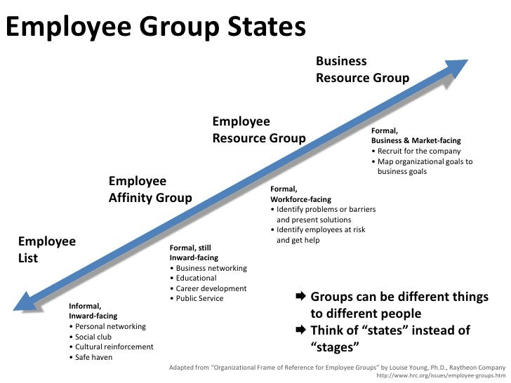 Employee Group States                                                                                  Business           ...