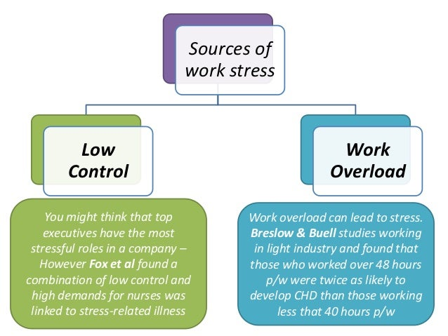 role of stress in modern work Stress due to dual role of working women  many health problems are causes by stress the modern world,  experiencing stress at work and at home.