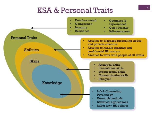 ksa self eval Knowledge, skills & attitudes (ksa) ksa applicants are those who do not have a relevant recognised core professional training or qualification, and who must evidence how they meet this prerequisite requirement for further pg training in cognitive behavioural psychotherapy (cbp.