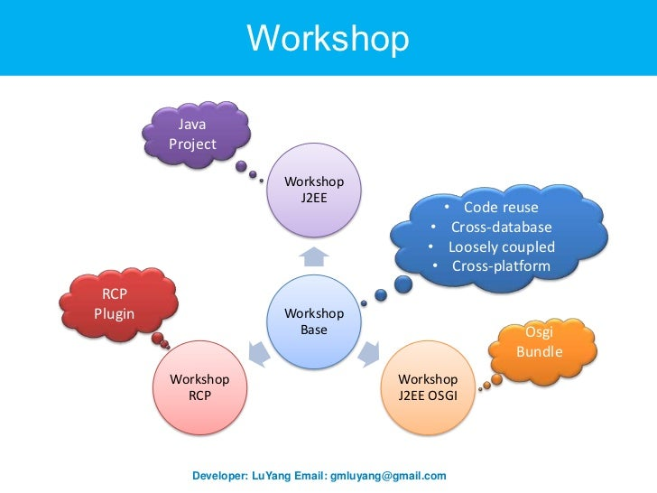 Workshop OSGI PPT