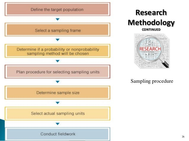 sampling process in research methodology A visual representation of the sampling process in statistics, quality assurance, and survey methodology, sampling is concerned with the selection of a subset of individuals from within a statistical population to estimate characteristics of the whole population.
