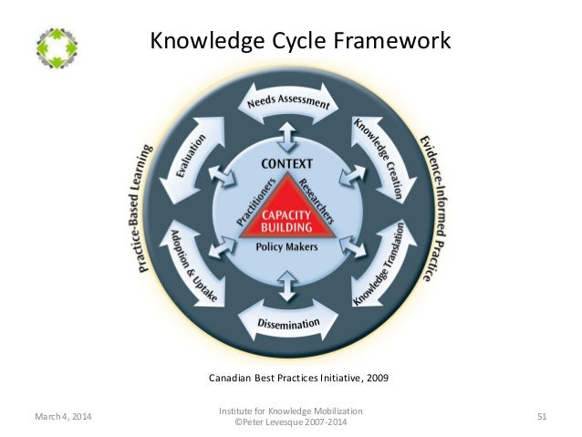 fundamentals of knowledge Start your new learning process with the basic fundamentals of knowledge  management and start exploring more on this topic and grow as a.