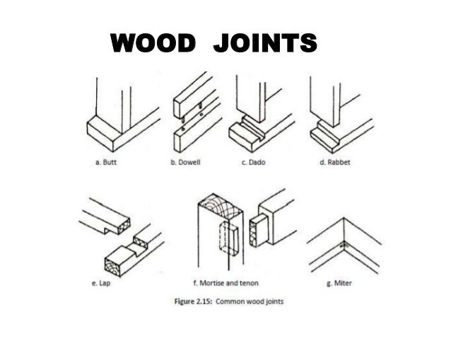 Some wood joints employ fasteners bindings operating theater adhesives ...