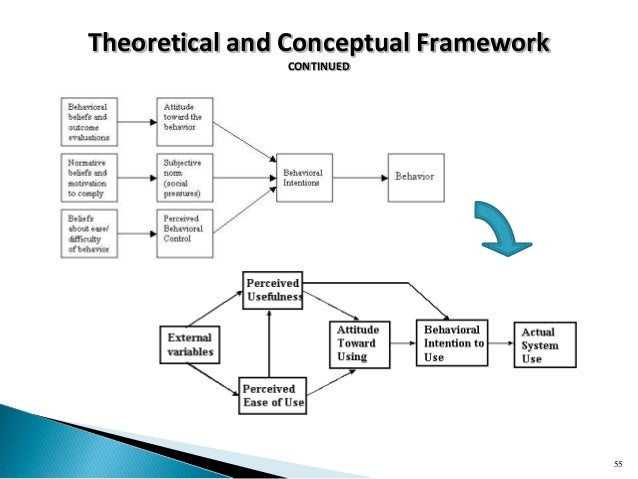 Example conceptual framework in research proposal