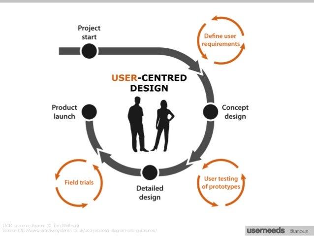 Workshop user needs 4feb2015
