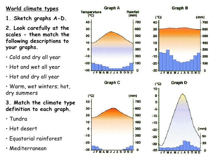 <ul><li>World climate types </li></ul><ul><li>1. Sketch graphs A-D. </li></ul><ul><li>2. Look carefully at the scales - th...