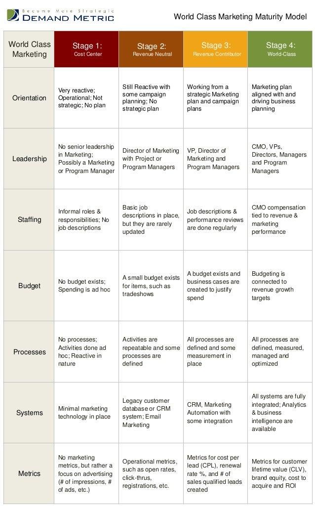 World Class Marketing Maturity Model