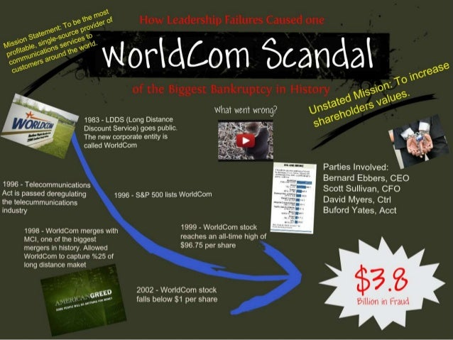 the worldcom fraud This made the worldcom scandal the largest accounting fraud in american history until the exposure of bernard madoff's $64 billion ponzi scheme in 2008.