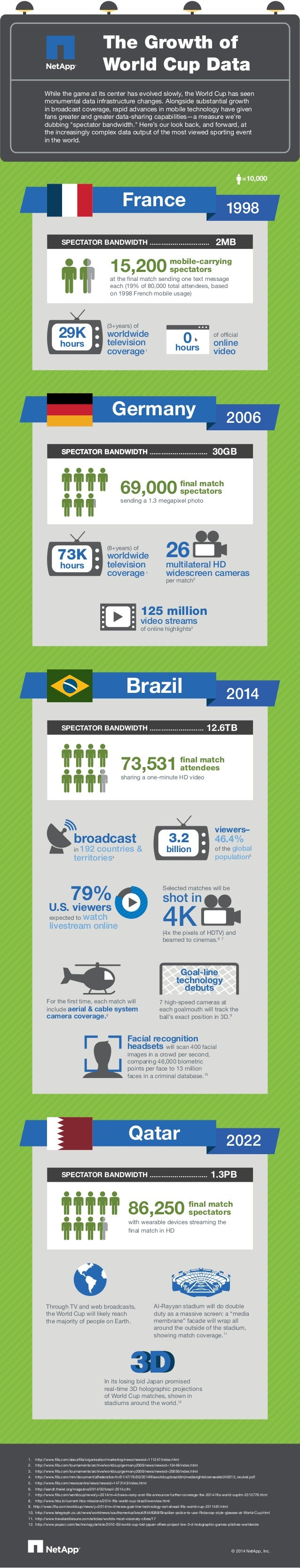 The Growth of World Cup Data