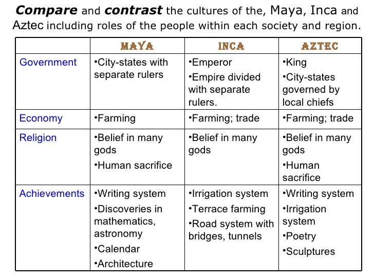compare and contrast essay on aztecs and incas The aztec, inca and maya are all alike, but they also are incredibly different for example, all of them farm, but they all use completely different techniques.
