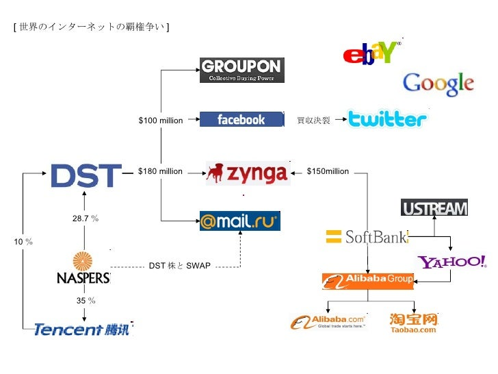 Power Balance of Internet in the world