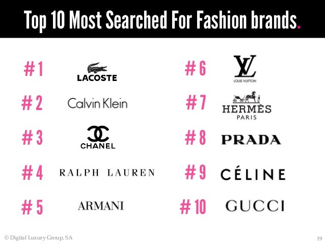 Top End Fashion Brands