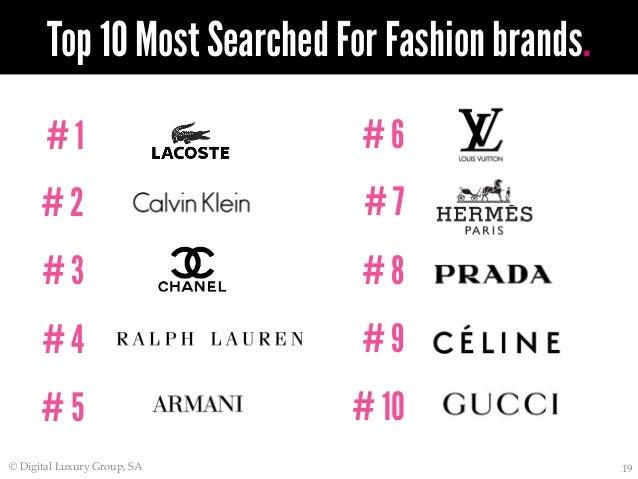 Teenage Fashion Brands