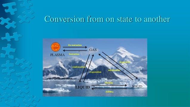 Evaporation Condensation Sublimation Condensation Evaporation