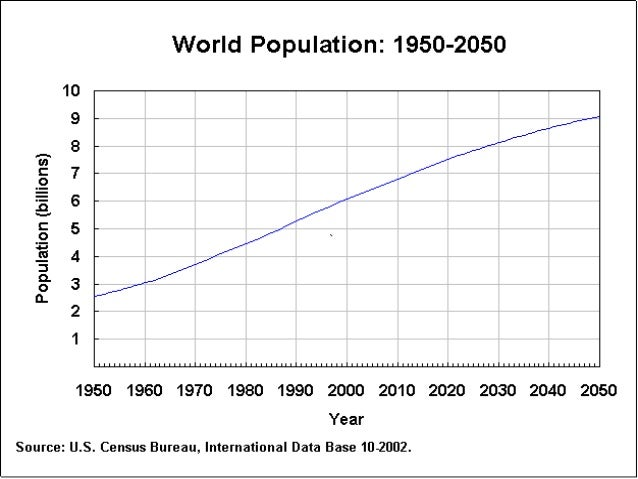 an analysis on the enormous growing rate of the world population The economic growth rates of nations are commonly compared using the ratio of the gdp to population or per-capita income [3] the rate of economic growth refers to the geometric annual rate of growth in gdp between the first and the last year over a period of time.