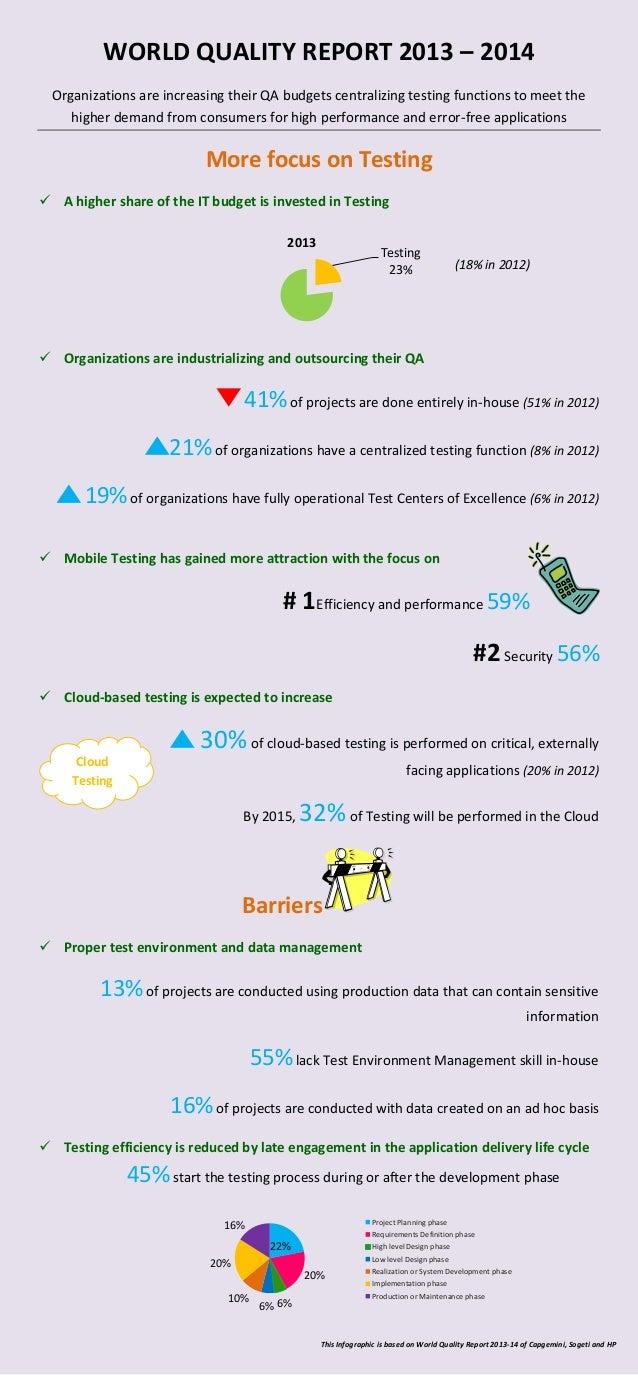 World quality infographic 2013 - 2014
