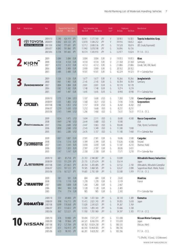 World Ranking List of Materials Handling Vehicles                               7Rank   Manufacturer   Year        Powered...