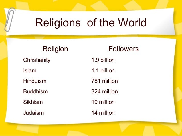 world religions hinduism 1 3 0 Accuracy of membership data and rate of hinduism: adherentscom 2: 21: 13: 09: major religions of the world ranked by number of adherents, adherentscom.