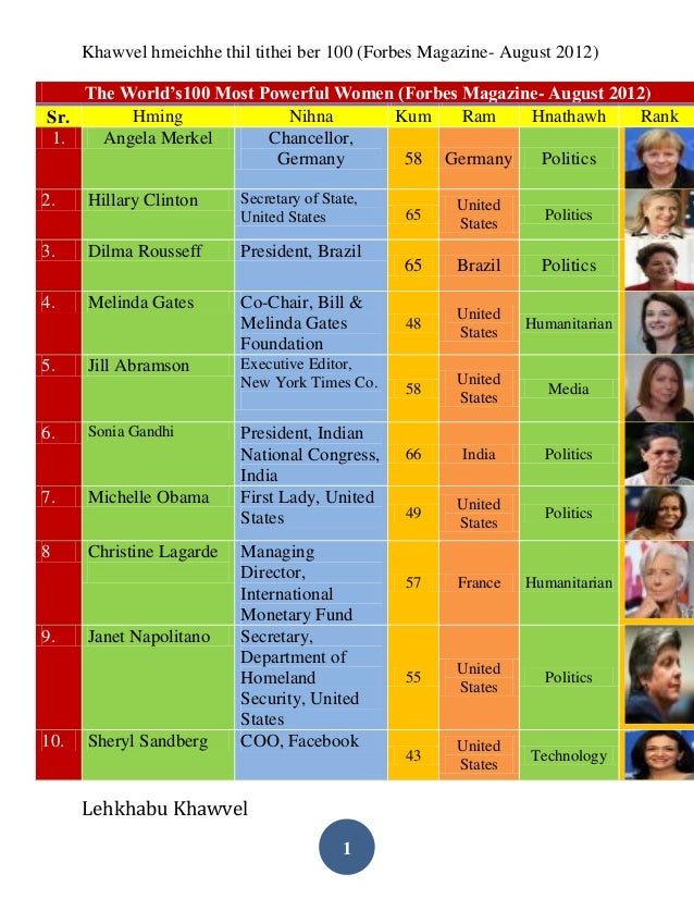 Khawvel hmeichhe thil tithei ber 100 (Forbes Magazine- August 2012)    The World's100 Most Powerful Women (Forbes Magazine...