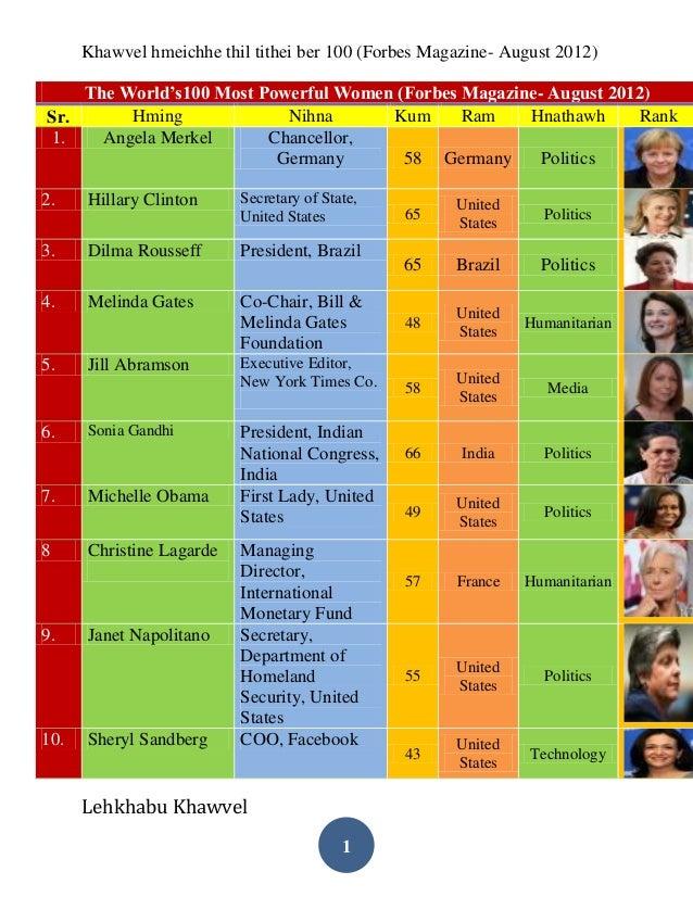 World's 100 most powerful women