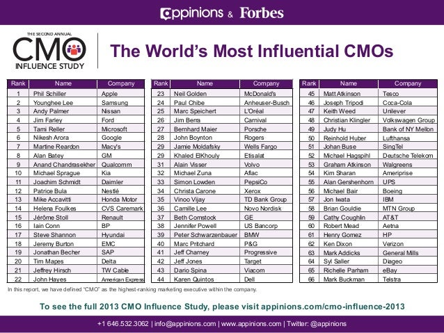 The World's Most Influential CMOs | Appinions & Forbes 2013 CMO Influence Study