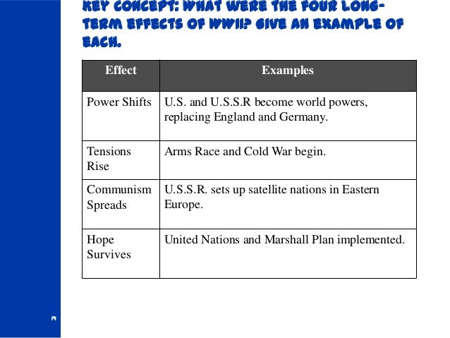 What were the effects of WW1?
