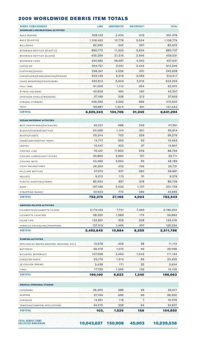 2009 WOR LDWI DE DE B R IS ITE M TOTALS  DEBRIS ITEMS/SOURCES                                L AND   UNDERWATER   WATERCR ...