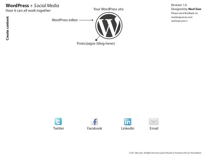 WordPress social media tools