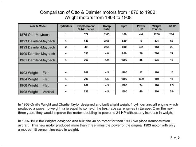 Comparison of Otto & Daimler motors from 1876 to 1902                        Wright motors from 1903 to 1908       Year & ...