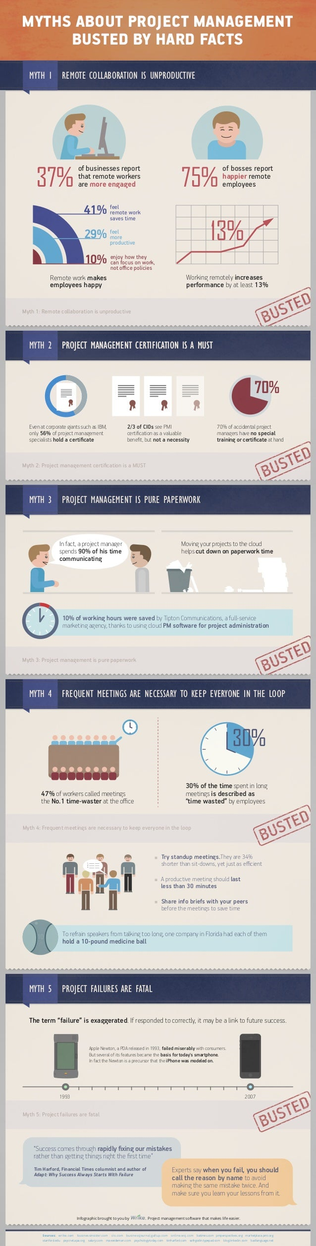 MYTHS ABOUT PROJECT MANAGEMENT BUSTED BY HARD FACTS MYTH 1 REMOTE COLLABORATION IS UNPRODUCTIVE  37%  75%  of businesses r...