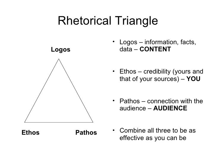 Using Ethos, Pathos and Logos In Your Essay