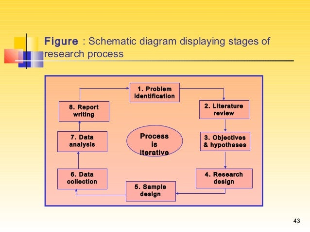 how to make a schematic diagram in research   research method chp    writing a research report
