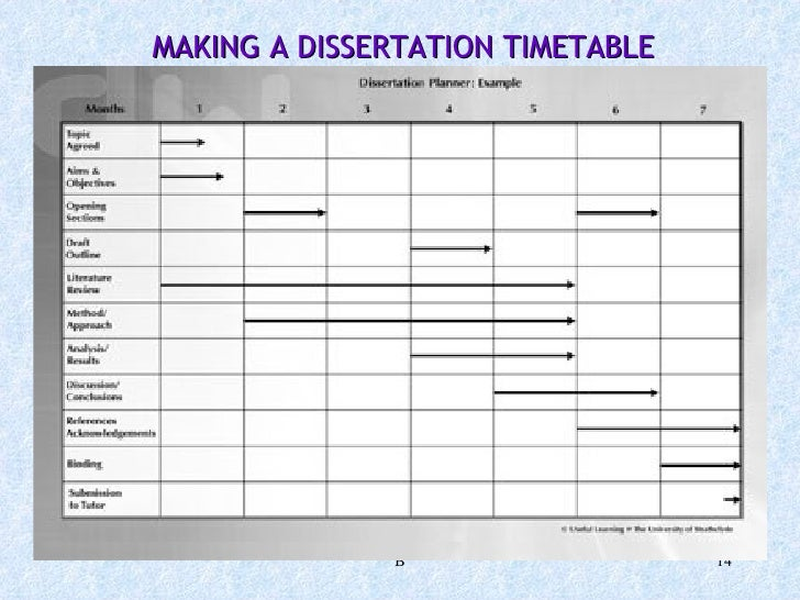 General Studies sample dissertation timeline