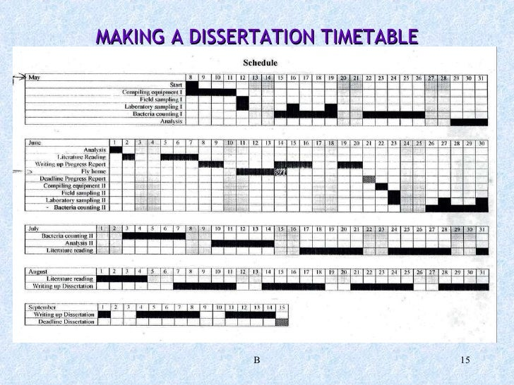 college credit sample dissertation timeline
