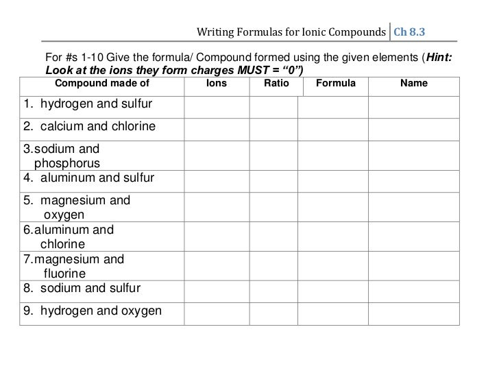 Writing Formulas for Ionic Compounds Ch 8.3   For #s 1-10 Give the formula/ Compound formed using the given elements (Hint...