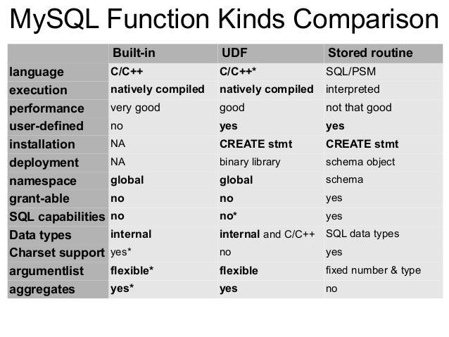 Binary options keywords