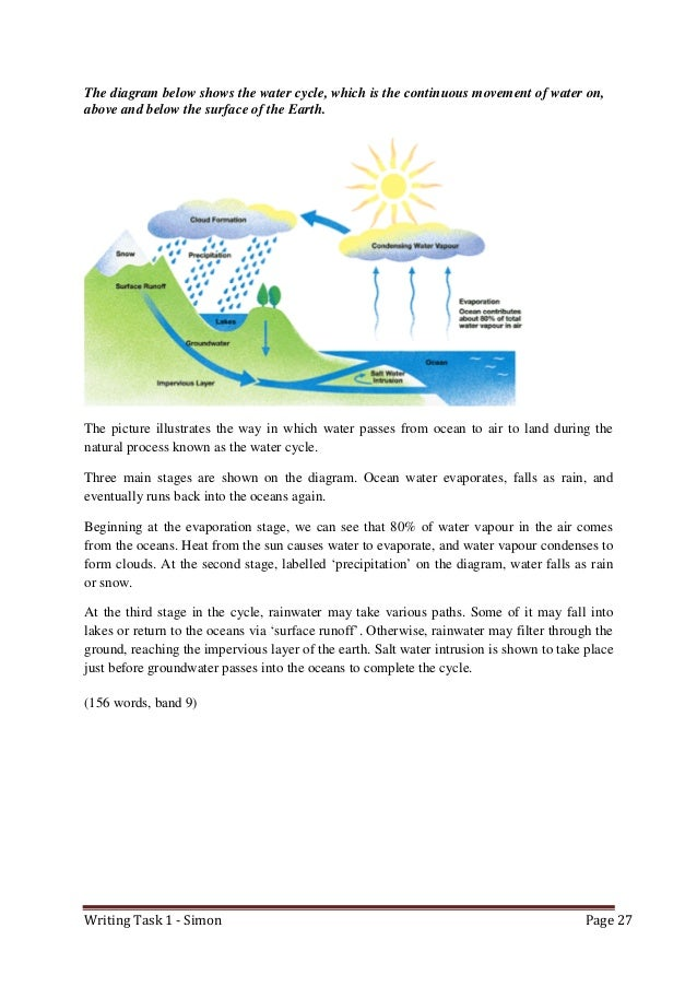 water cycle essay Several people have asked me for the full essay for this question, so here it is the diagram below shows the water cycle, which is the continuous movement of water.