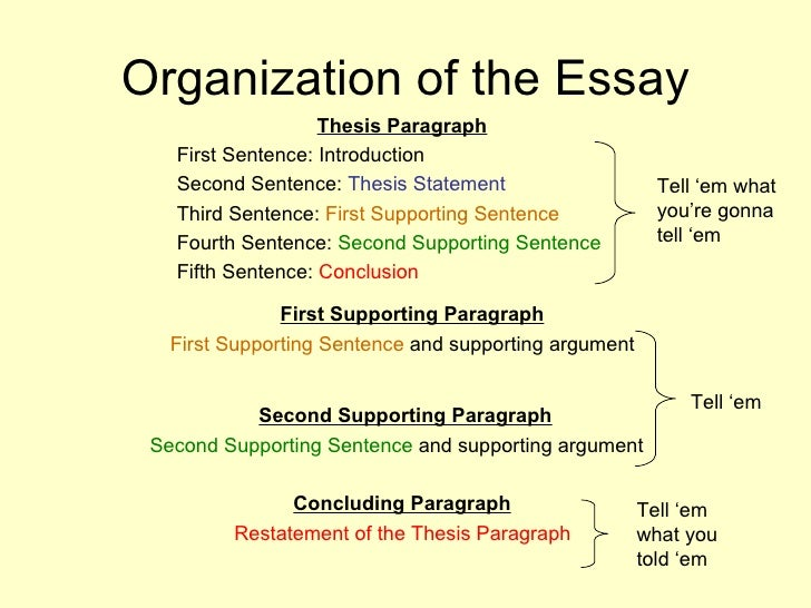 Learn Tips On Expository Writing