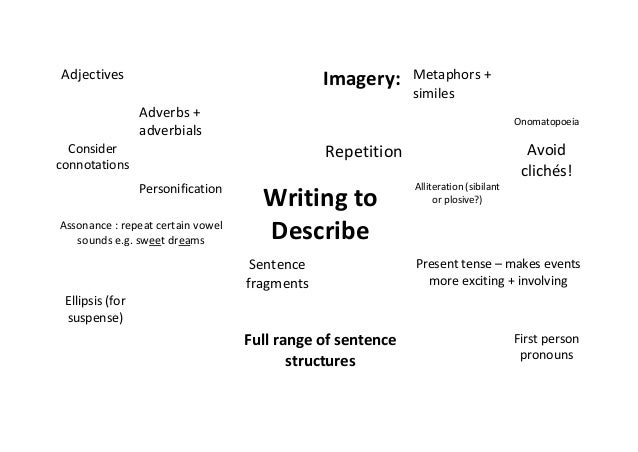 describes essay this Here you'll find 50 descriptive essay topics to help generate writing ideas topics are grouped by people, places, objects and memories click here.